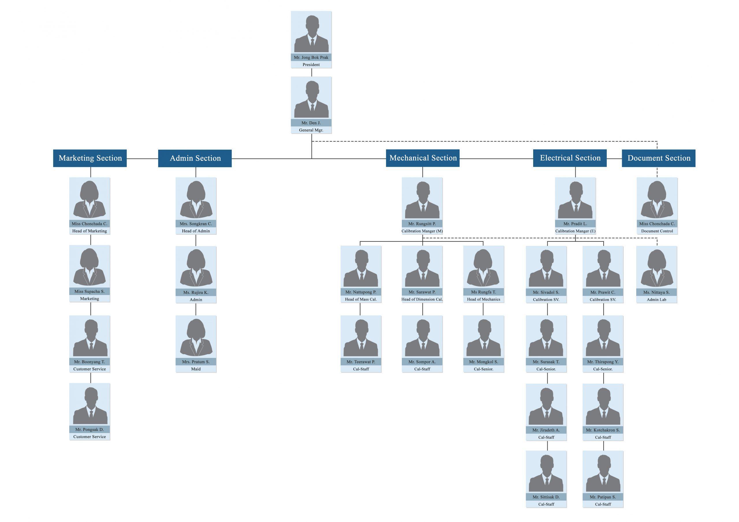 TKCC Organization Chart